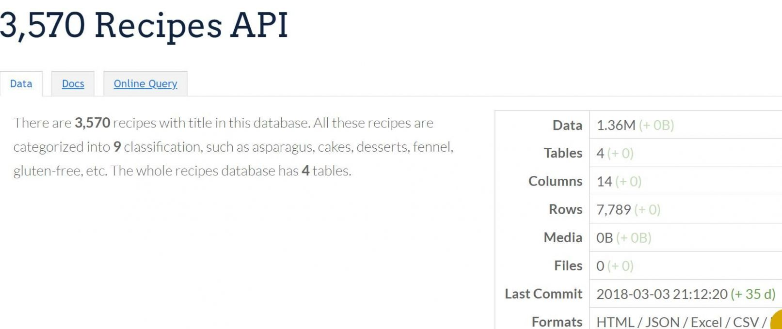 11,11 Recipes Database https://datasn.io/p/8511 There are 11,11 ..