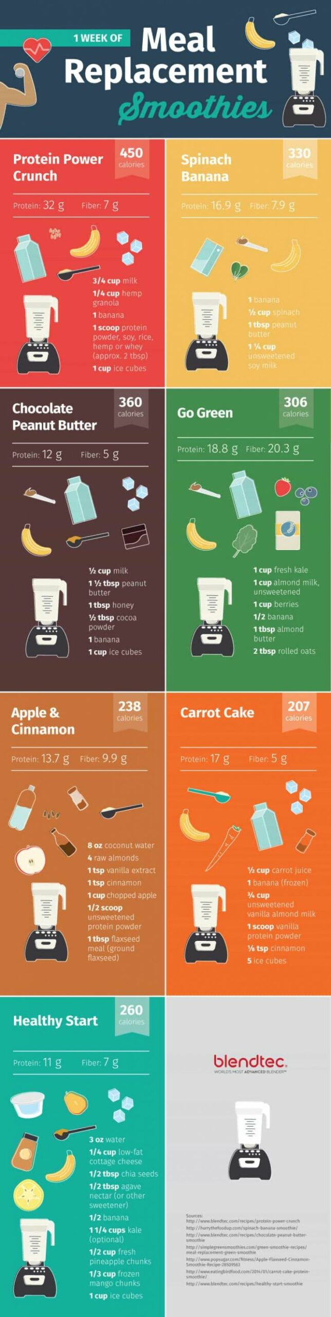 11 Best Weight Loss Protein Shake Recipes | The WHOot - Protein Shake Recipes Weight Loss Chocolate