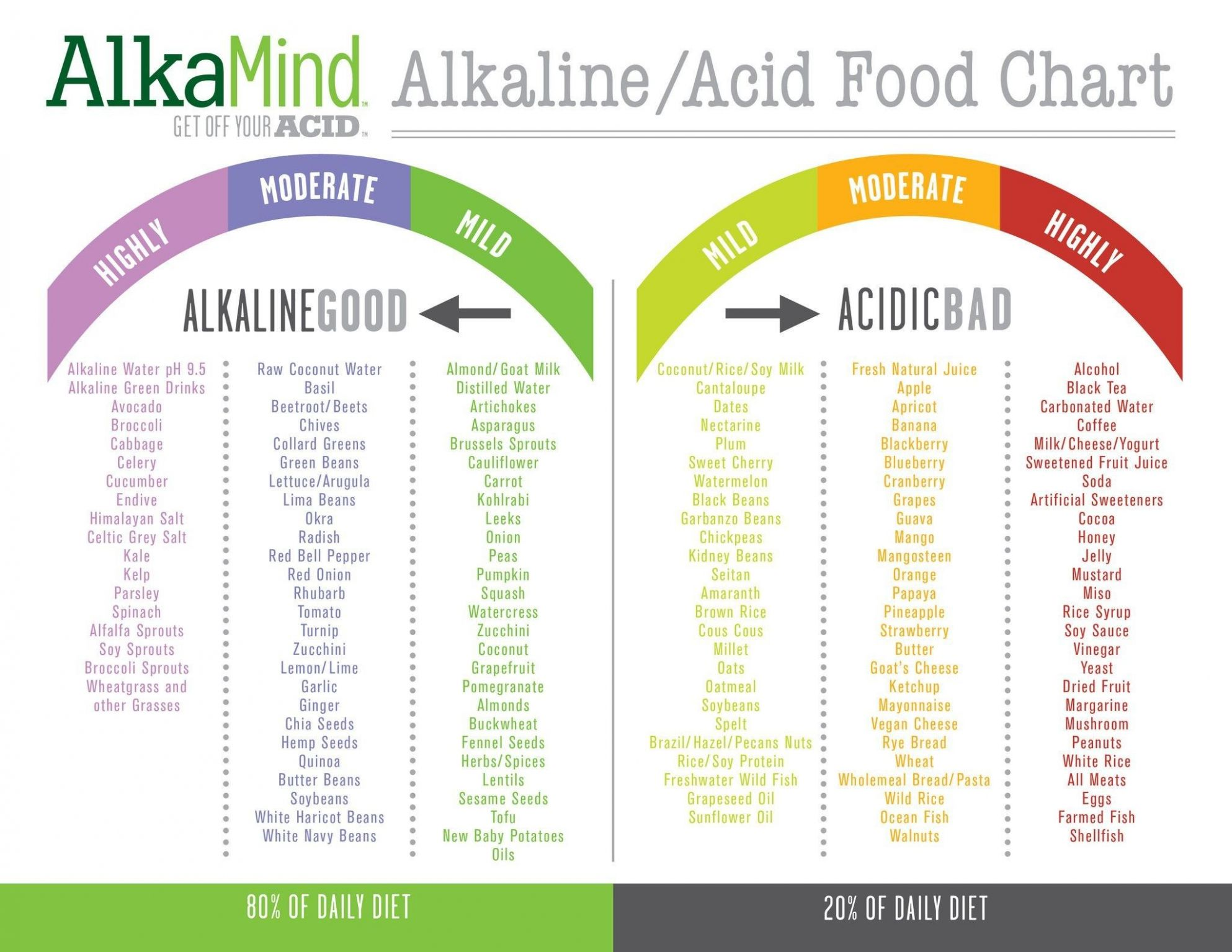 12 Fresh Alkaline Food Chart Mayo Clinic (With images) | Alkaline ..