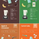 9 Meal Replacement Smoothie Diet Ideas | Meal Replacement ..