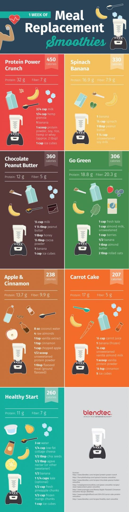 9 Meal Replacement Smoothie Diet Ideas   Meal replacement ..