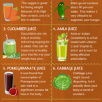 Detox Juices For Weight Loss (Updated 11) | Health & Fitness – Juicing Recipes Weight Loss Plan