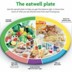Eat Healthily – Healthy Recipes Nhs
