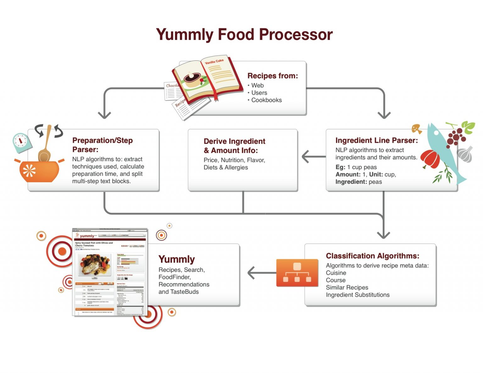 Food+Tech Connect Yummly CEO David Feller On Food Data & Semantic ..