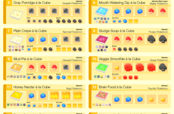 I made a Cooking Recipe list : PokemonQuest