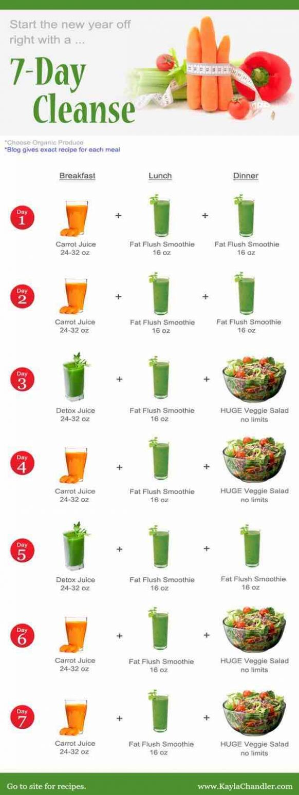 Juicing Recipes for Detoxing and Weight Loss - MODwedding - Juicing Recipes Weight Loss Plan