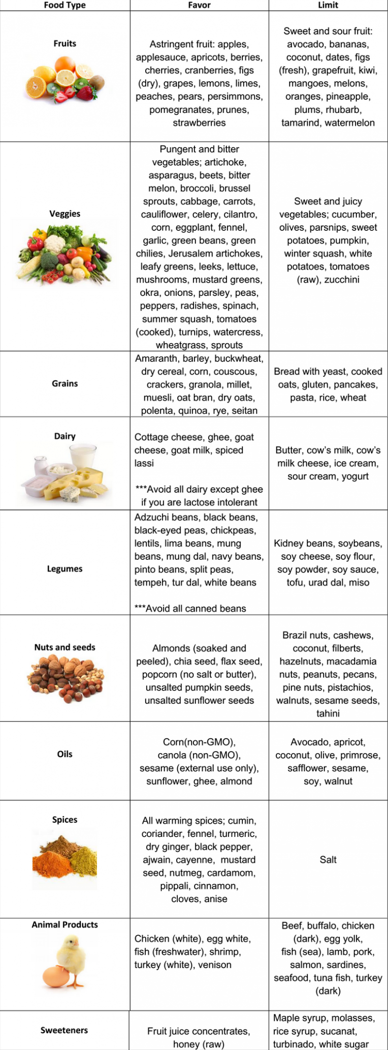 Kapha Diet Chart | Ayurvedic diet, Diet chart, Ayurvedic recipes - Kapha Recipes Weight Loss