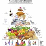 Mediterranean Diet Recipes On Twitter ..