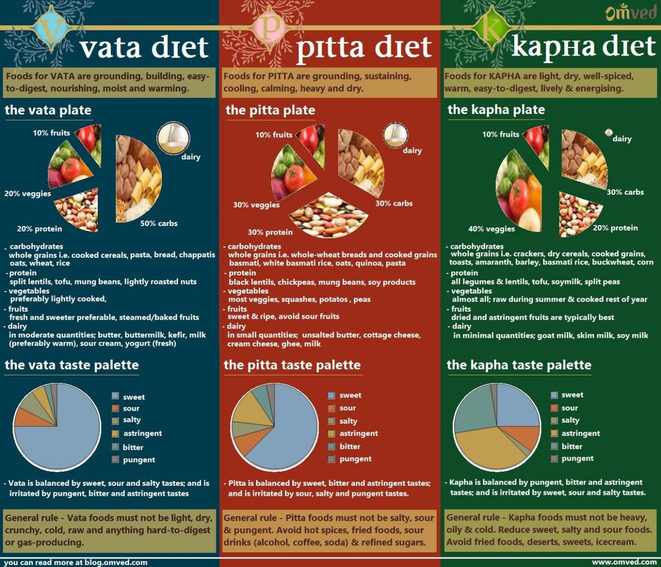Pin on Ayurveda - Kapha Recipes Weight Loss