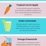 Pin On Juicing Recipes – Weight Loss Juice Recipes That Taste Good