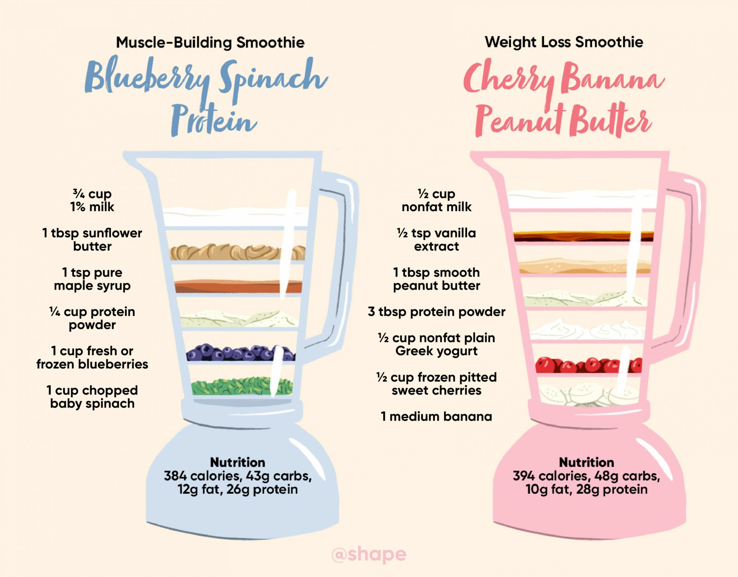 The Difference Between a Muscle-Building Smoothie and Weight Loss ..