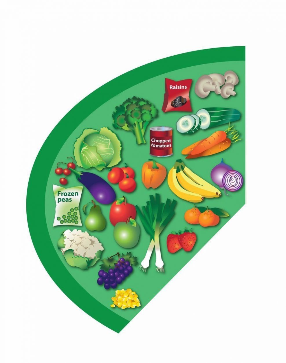 The Eatwell Guide - NHS in 8 | Healthy eating guide, Eating ..