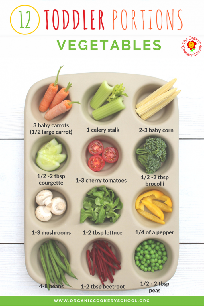 Toddler Portion Sizes – Ideas and Strategies to Ensure Your ..