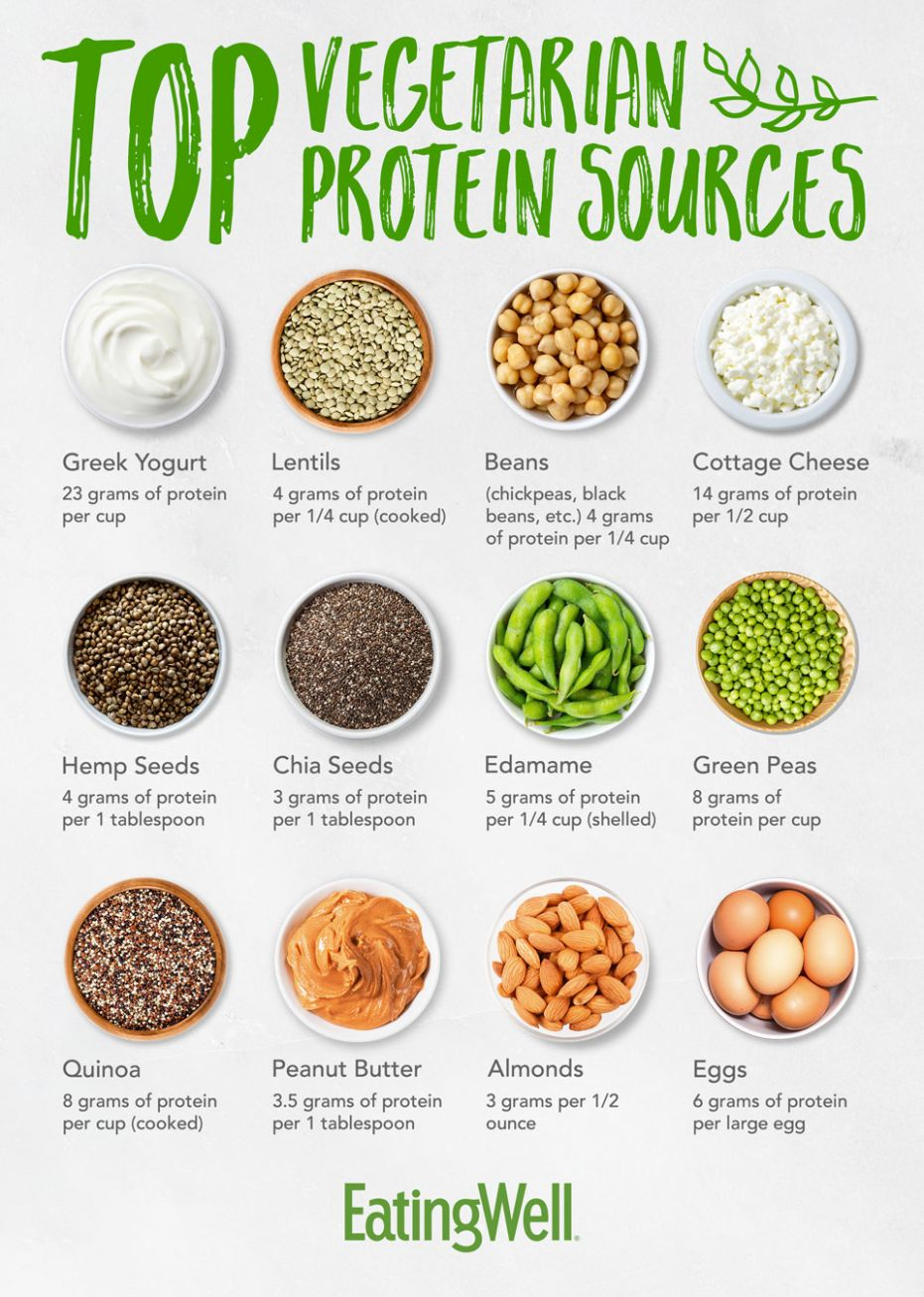 Top Vegetarian Protein Sources   EatingWell - Vegetarian Recipes Rich In Protein